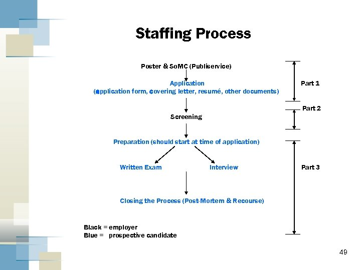 Staffing Process Poster & So. MC (Publiservice) Application (application form, covering letter, resumé, other