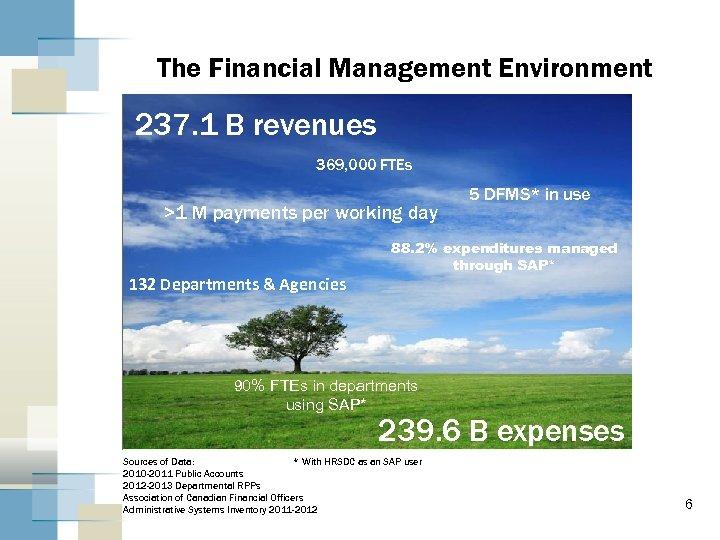 The Financial Management Environment 237. 1 B revenues 369, 000 FTEs >1 M payments