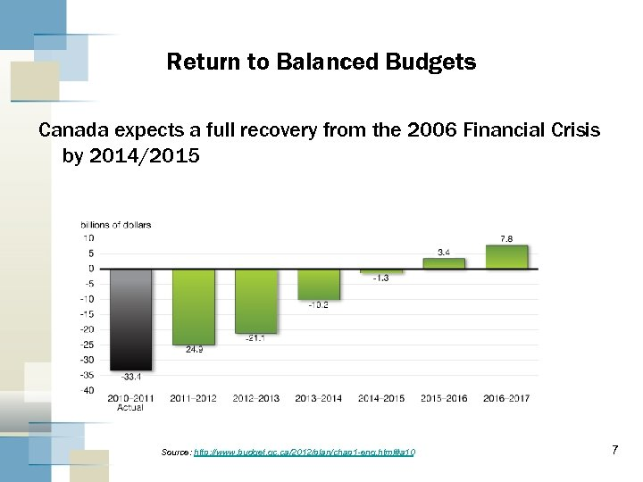 Return to Balanced Budgets Canada expects a full recovery from the 2006 Financial Crisis