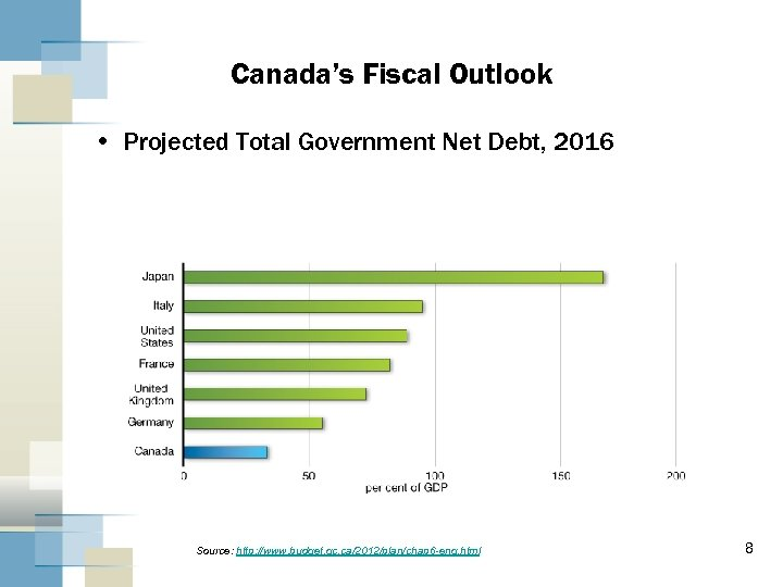 Canada's Fiscal Outlook • Projected Total Government Net Debt, 2016 Source: http: //www. budget.