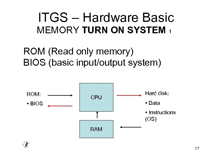 ITGS – Hardware Basic MEMORY TURN ON SYSTEM 1 ROM (Read only memory) BIOS