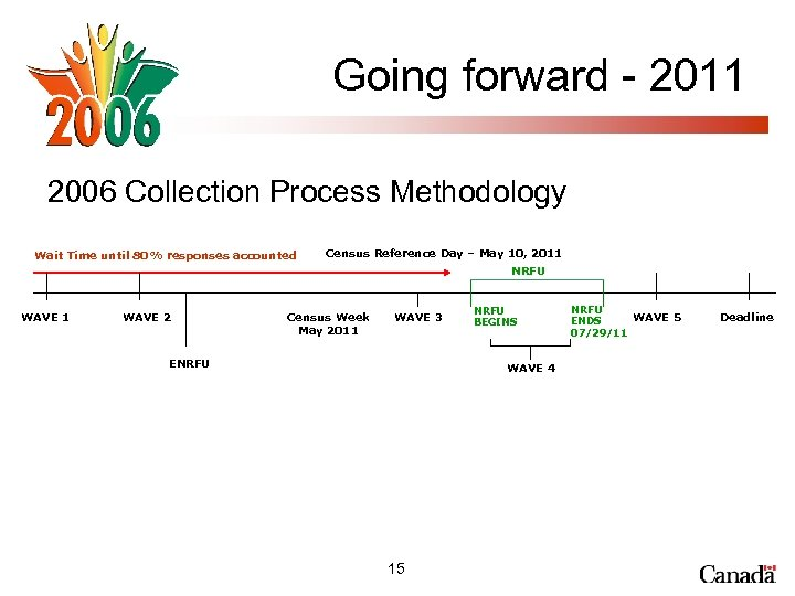 Going forward - 2011 2006 Collection Process Methodology Wait Time until 80% responses accounted