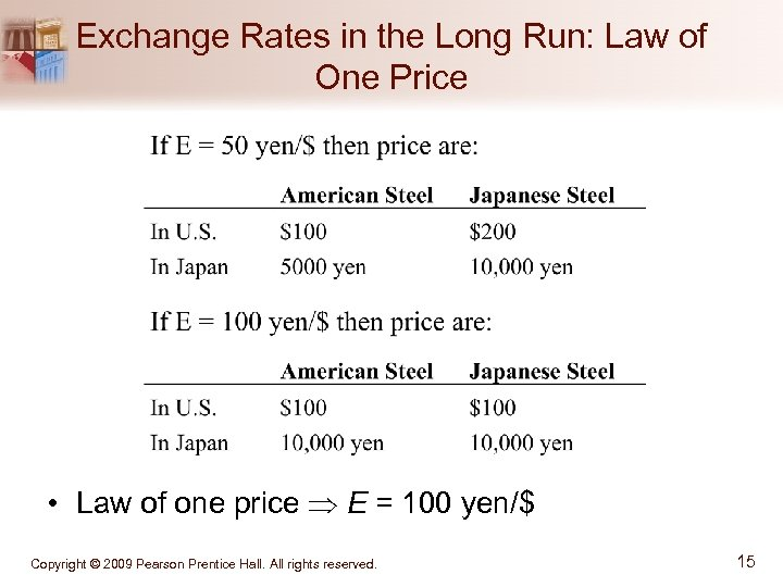 Exchange Rates in the Long Run: Law of One Price • Law of one