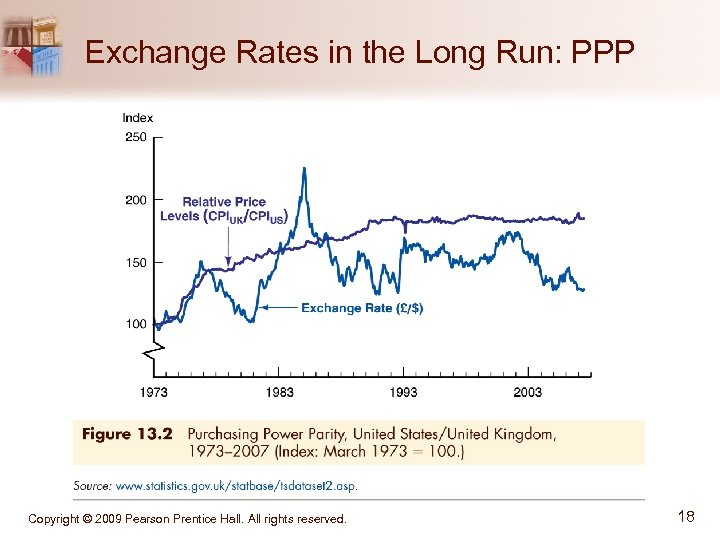 Exchange Rates in the Long Run: PPP Copyright © 2009 Pearson Prentice Hall. All