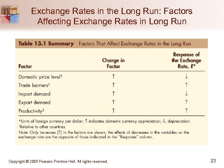 Exchange Rates in the Long Run: Factors Affecting Exchange Rates in Long Run Copyright