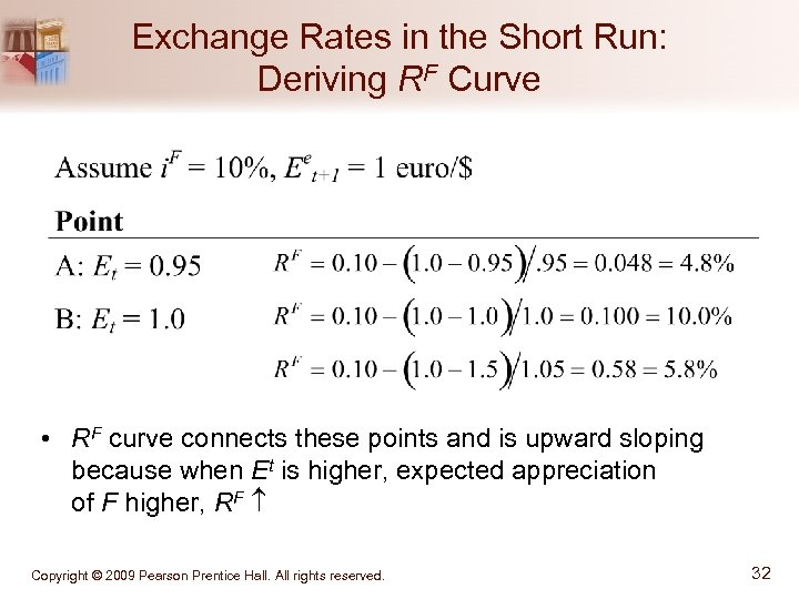 Exchange Rates in the Short Run: Deriving RF Curve • RF curve connects these