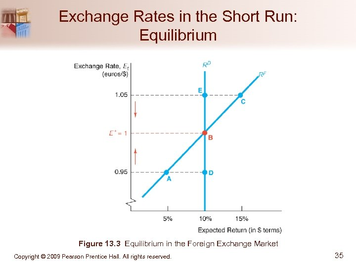 Exchange Rates in the Short Run: Equilibrium Figure 13. 3 Equilibrium in the Foreign