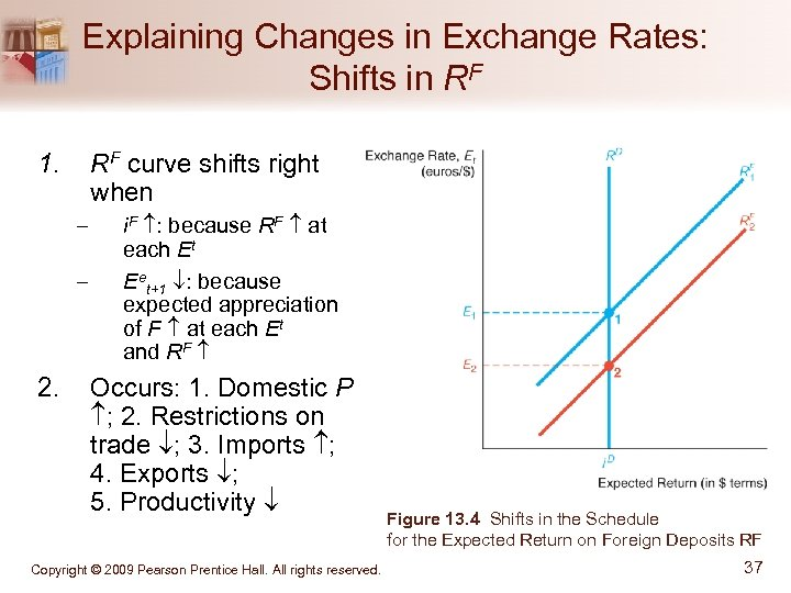 Explaining Changes in Exchange Rates: Shifts in RF 1. RF curve shifts right when