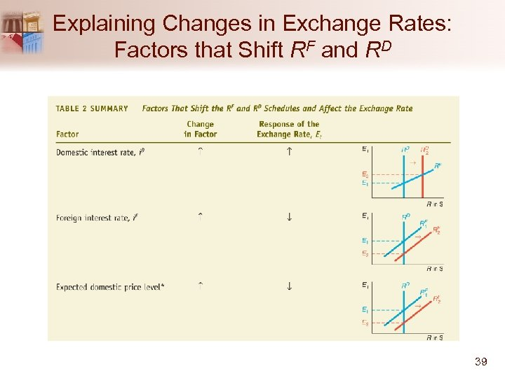 Explaining Changes in Exchange Rates: Factors that Shift RF and RD 39