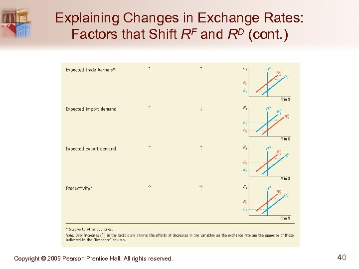 Explaining Changes in Exchange Rates: Factors that Shift RF and RD (cont. ) Copyright