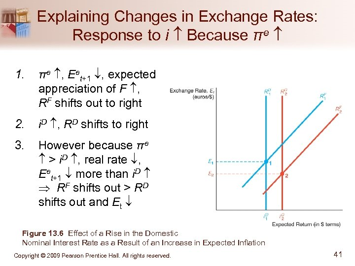 Explaining Changes in Exchange Rates: Response to i Because πe 1. πe , Eet+1