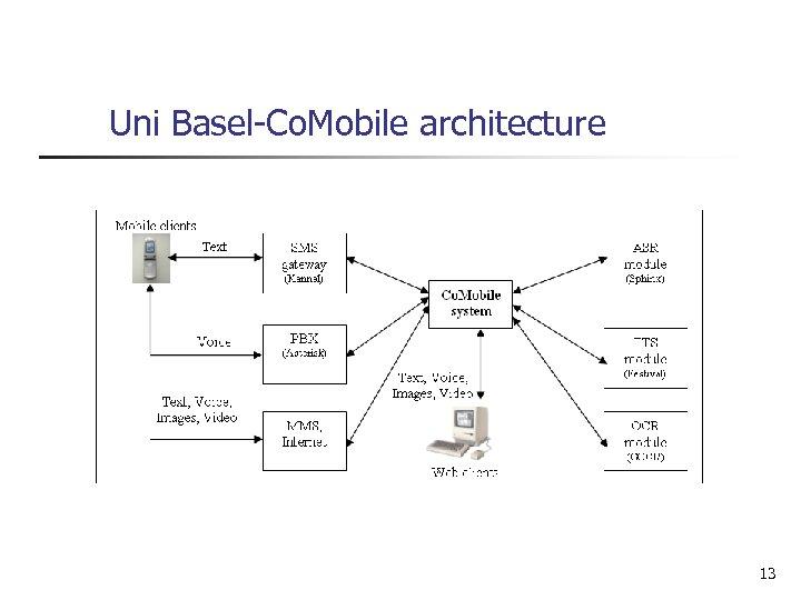 Uni Basel-Co. Mobile architecture 13