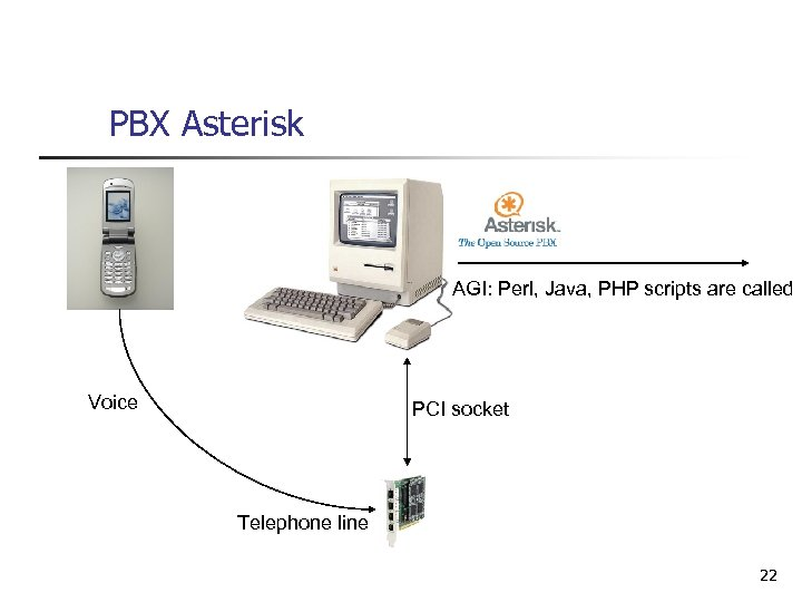 PBX Asterisk AGI: Perl, Java, PHP scripts are called Voice PCI socket Telephone line