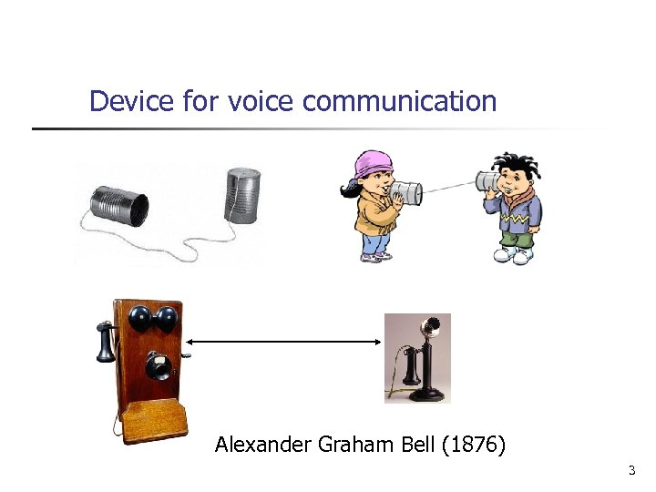 Device for voice communication Alexander Graham Bell (1876) 3