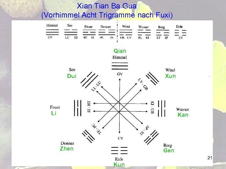 Xian Tian Ba Gua (Vorhimmel Acht Trigramme nach Fuxi) Qian Dui Xun Li Kan