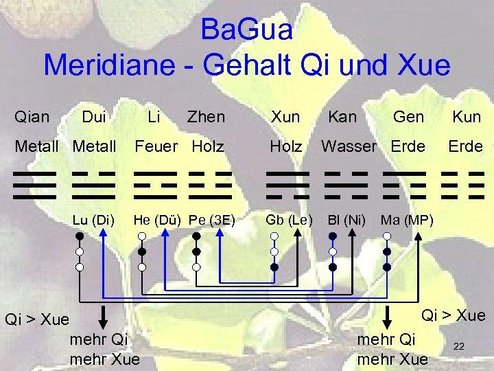 Ba. Gua Meridiane - Gehalt Qi und Xue Qian Dui Metall Lu (Di) Li
