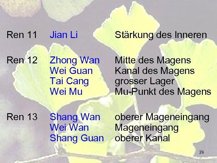 Ren 11 Jian Li Stärkung des Inneren Ren 12 Zhong Wan Wei Guan Tai