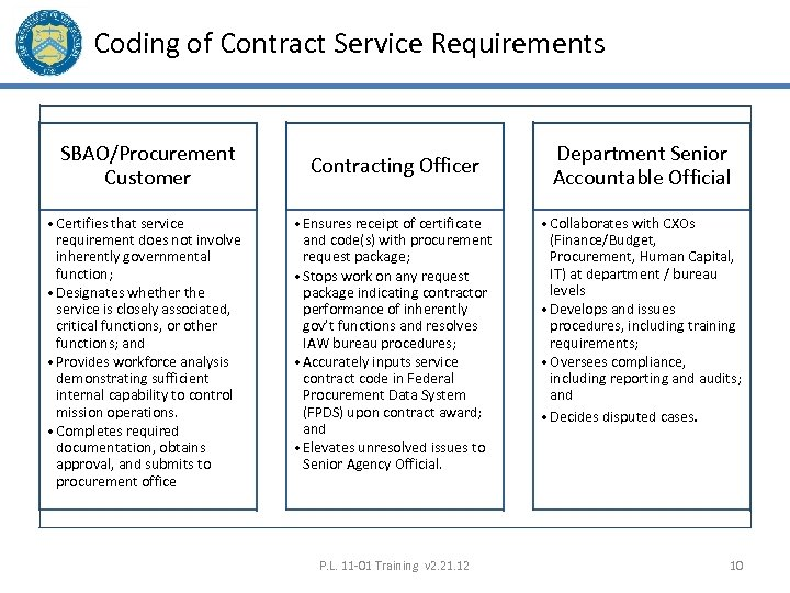 Coding of Contract Service Requirements SBAO/Procurement Customer • Certifies that service requirement does not