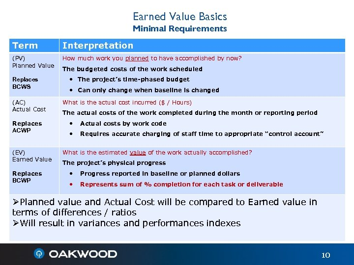 Earned Value Basics Minimal Requirements Term Interpretation (PV) Planned Value How much work you