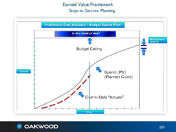 Earned Value Framework Steps to Success: Planning Traditional Cost Analysis – Budget Spend Plan