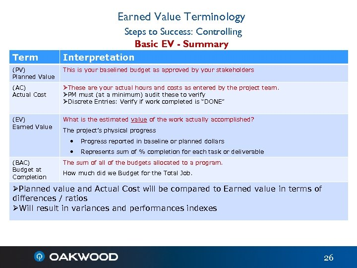 Earned Value Terminology Steps to Success: Controlling Basic EV - Summary Term Interpretation (PV)