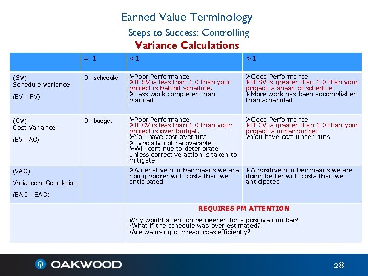Earned Value Terminology Steps to Success: Controlling Variance Calculations =1 (SV) Schedule Variance <1