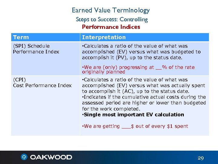 Earned Value Terminology Steps to Success: Controlling Performance Indices Term Interpretation (SPI) Schedule Performance