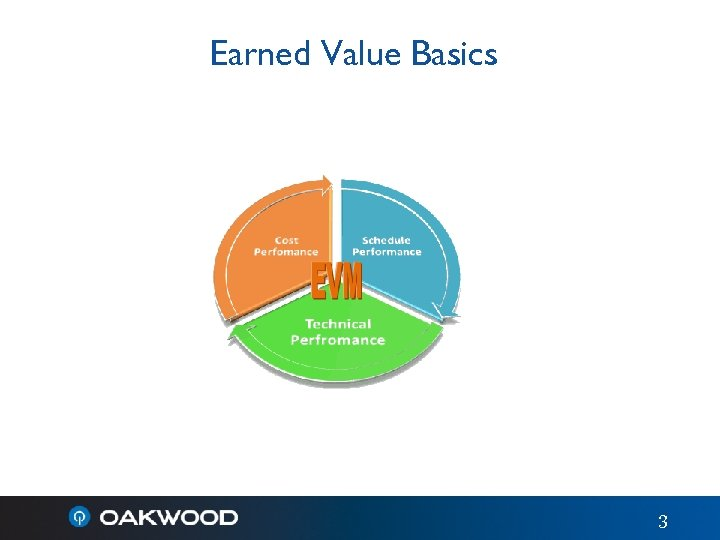 Earned Value Basics 3