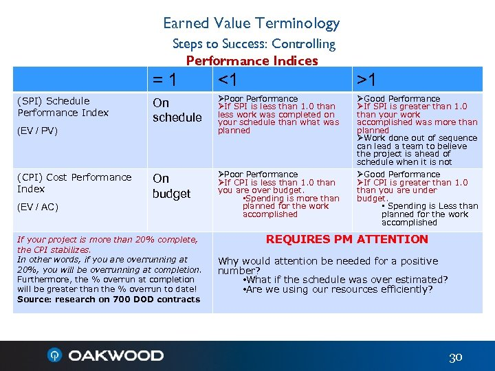 Earned Value Terminology Steps to Success: Controlling Performance Indices = 1 (SPI) Schedule Performance