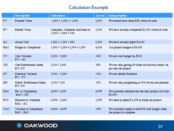 Calculation Example Description Calculation Answer Interpretation PV Planned Value 1, 000 + 1, 000,