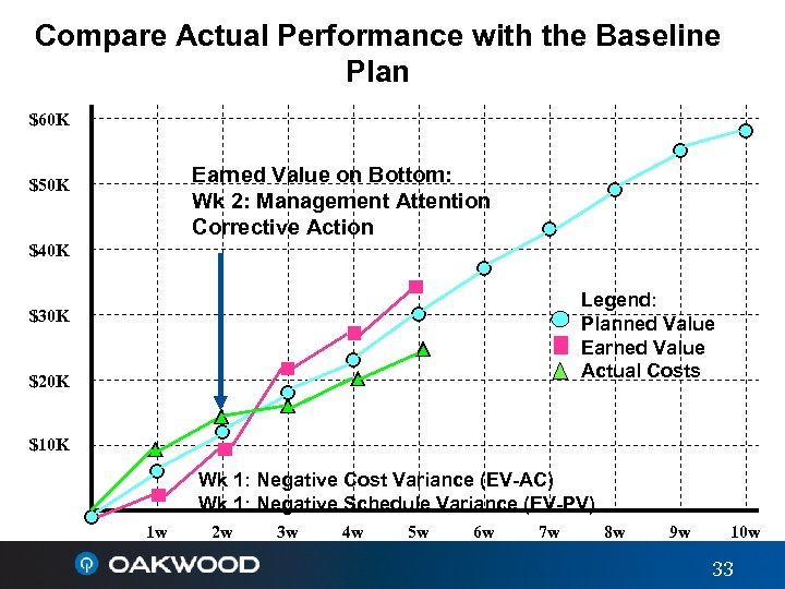 Compare Actual Performance with the Baseline Plan $60 K Earned Value on Bottom: Wk