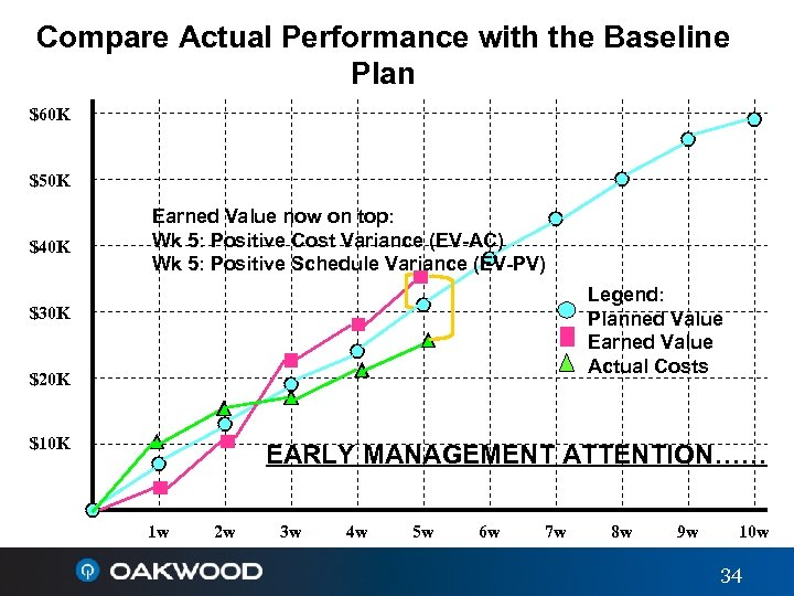 Compare Actual Performance with the Baseline Plan $60 K $50 K $40 K Earned