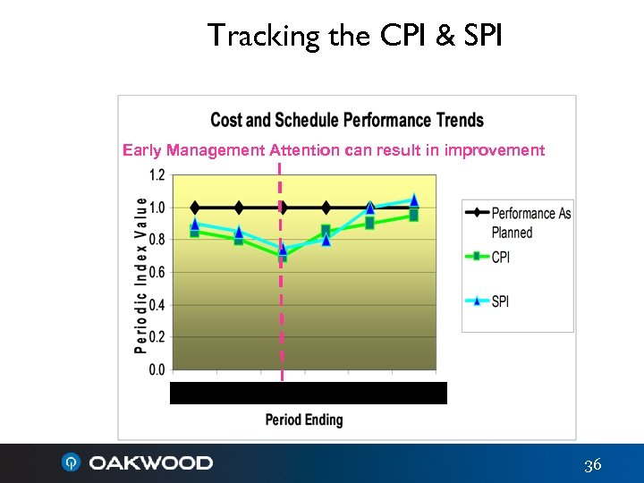 Tracking the CPI & SPI Early Management Attention can result in improvement 10/06 11/06