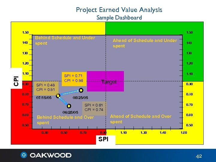 Project Earned Value Analysis Sample Dashboard 1. 50 140 1. 50 Behind Schedule and