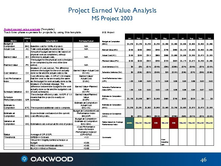 Project Earned Value Analysis MS Project 2003 Project earned value analysis (Template) Track time-phase