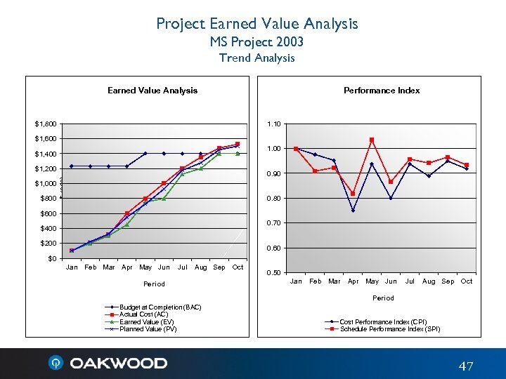Project Earned Value Analysis MS Project 2003 Trend Analysis Earned Value Analysis $1, 800