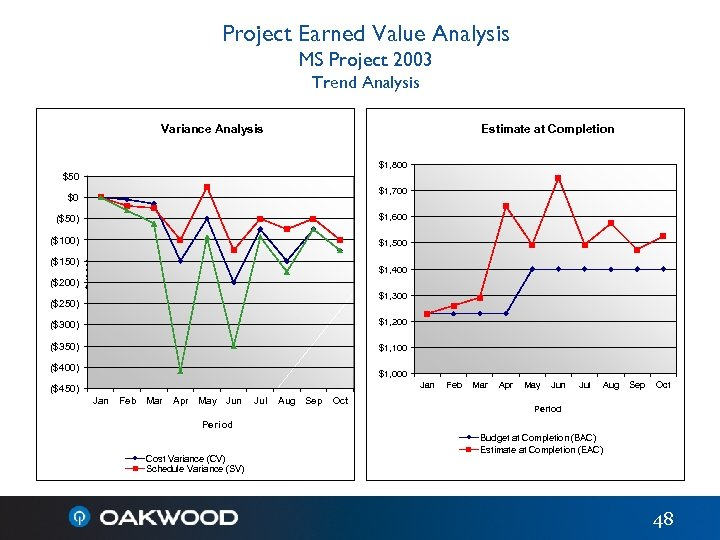 Project Earned Value Analysis MS Project 2003 Trend Analysis Variance Analysis Estimate at Completion