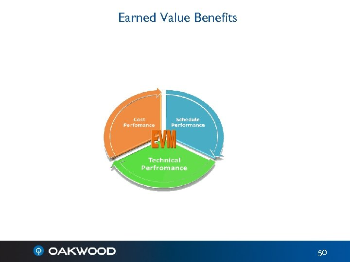 Earned Value Benefits 50