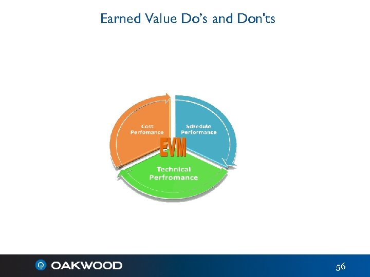 Earned Value Do's and Don'ts 56
