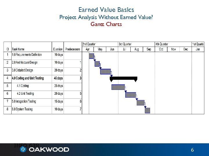 Earned Value Basics Project Analysis Without Earned Value? Gantt Charts INFO 638 6