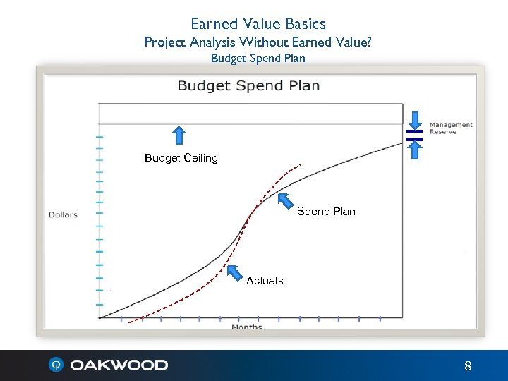Earned Value Basics Project Analysis Without Earned Value? Budget Spend Plan Budget Ceiling Spend