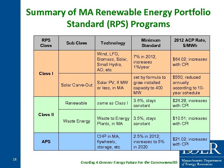 Summary of MA Renewable Energy Portfolio Standard (RPS) Programs RPS Class Sub Class Technology