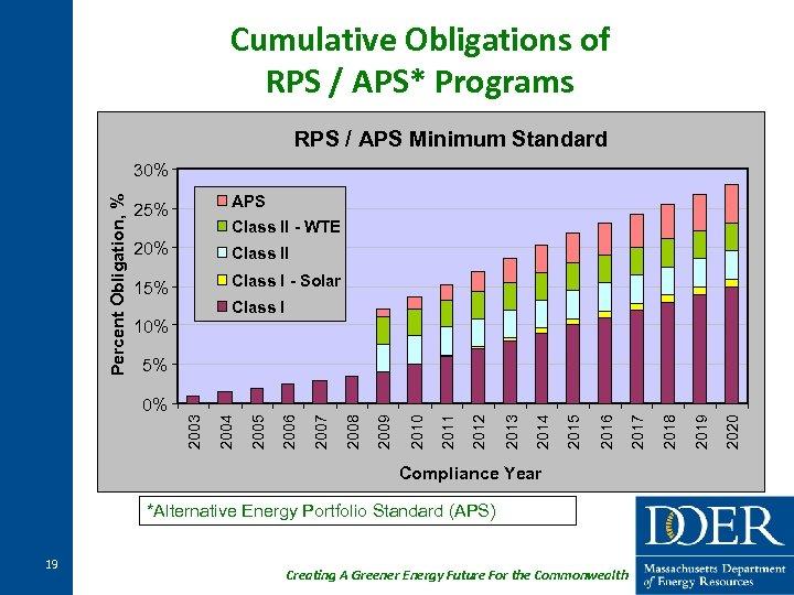 Cumulative Obligations of RPS / APS* Programs RPS / APS Minimum Standard Percent Obligation,