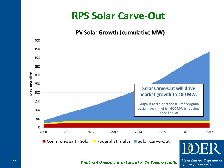 RPS Solar Carve-Out 22 Creating A Greener Energy Future For the Commonwealth