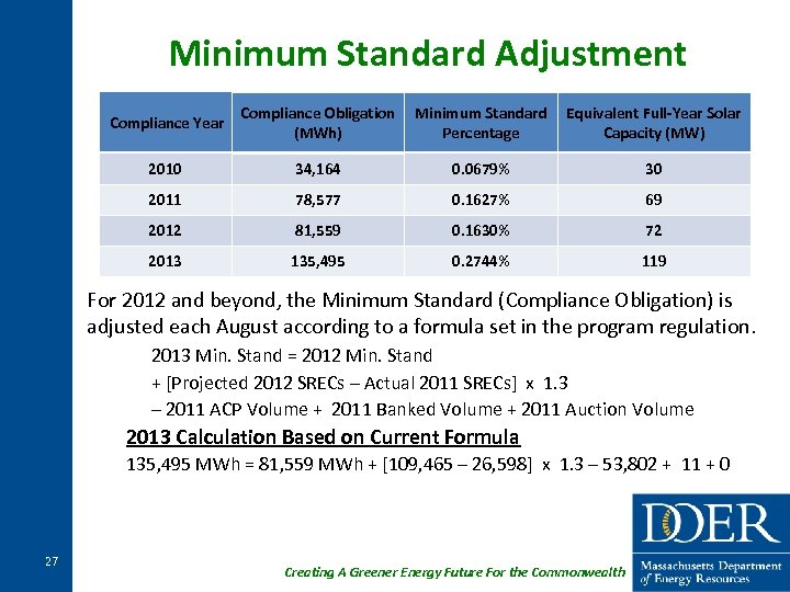 Minimum Standard Adjustment Compliance Year Compliance Obligation Minimum Standard Equivalent Full-Year Solar (MWh) Percentage