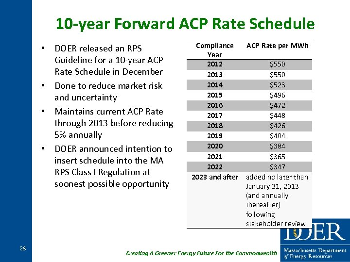 10 -year Forward ACP Rate Schedule • DOER released an RPS Guideline for a