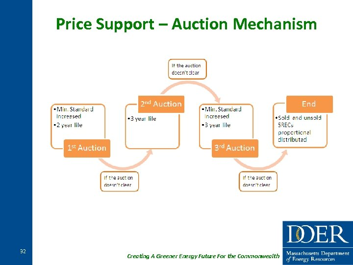 Price Support – Auction Mechanism 32 Creating A Greener Energy Future For the Commonwealth
