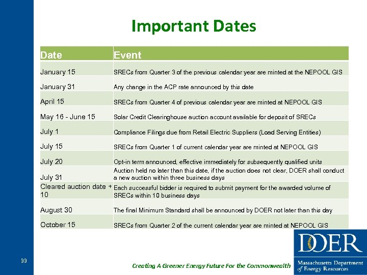 Important Dates Date Event January 15 SRECs from Quarter 3 of the previous calendar