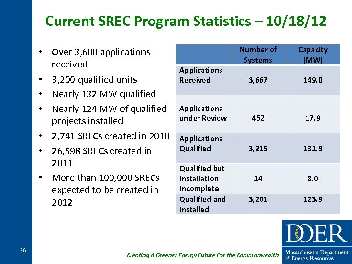Current SREC Program Statistics – 10/18/12 • Over 3, 600 applications received • 3,
