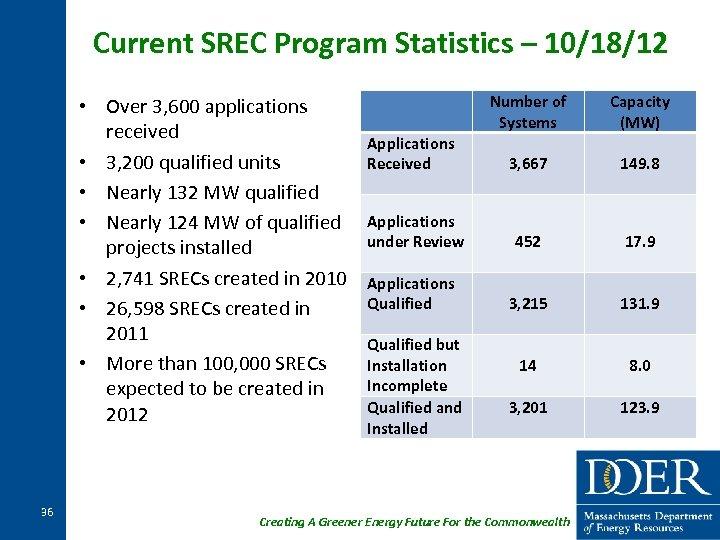 Current SREC Program Statistics – 10/18/12 • Over 3, 600 applications received • 3,
